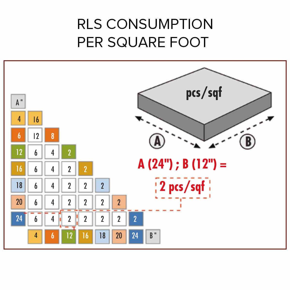 raimondi RLS chart lippage free installation per square foot