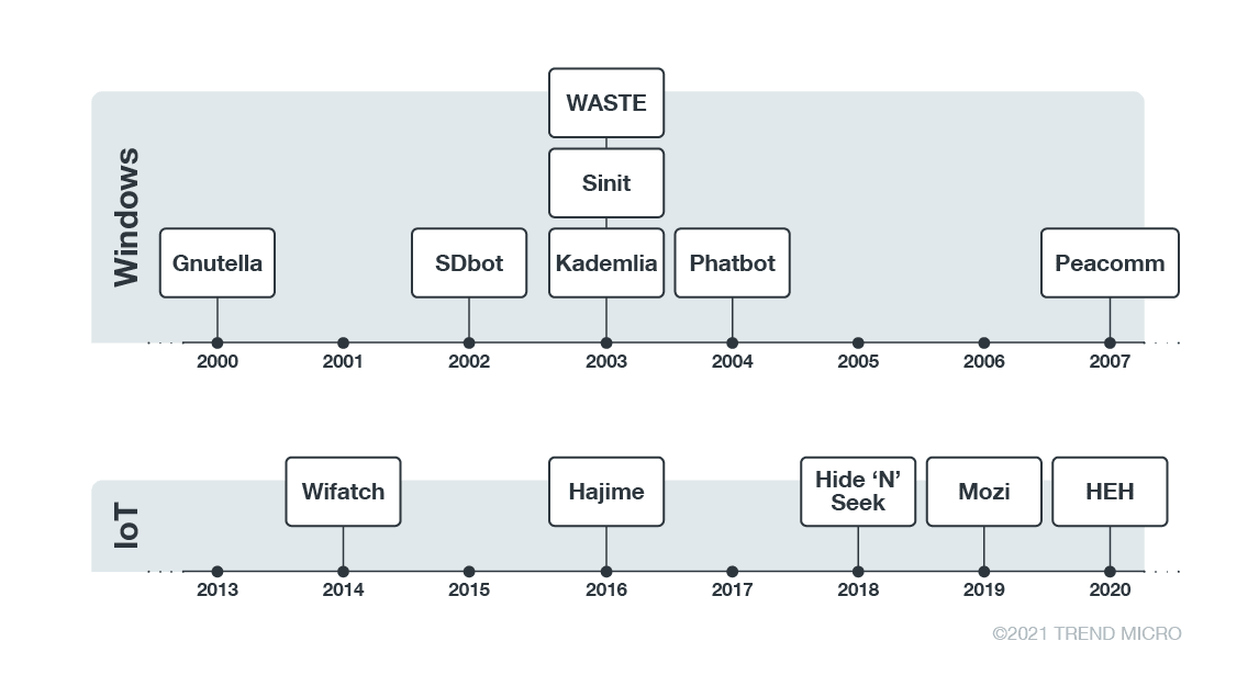 A comparison of the development of P2P malware in Windows and IoT environments