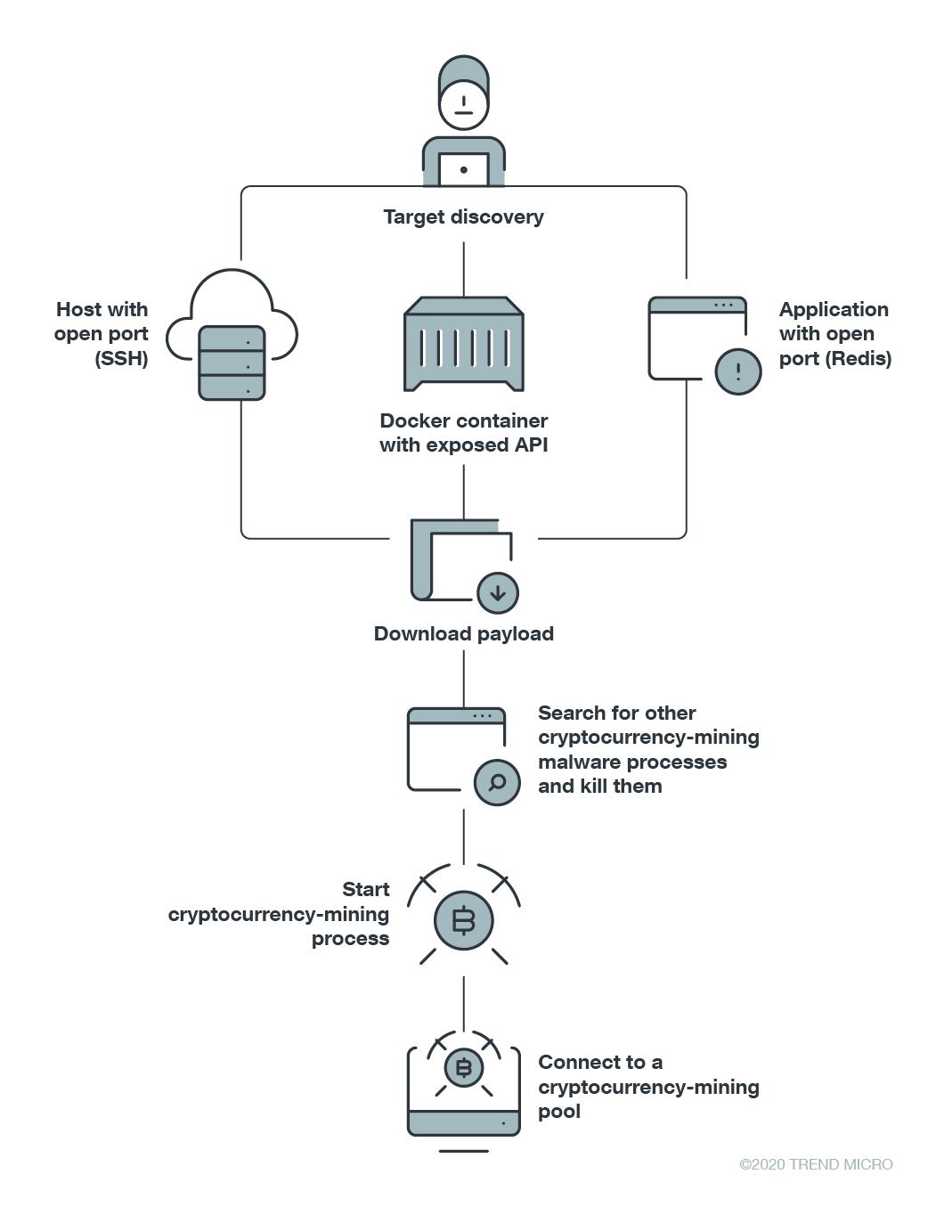 linux crypto mining)