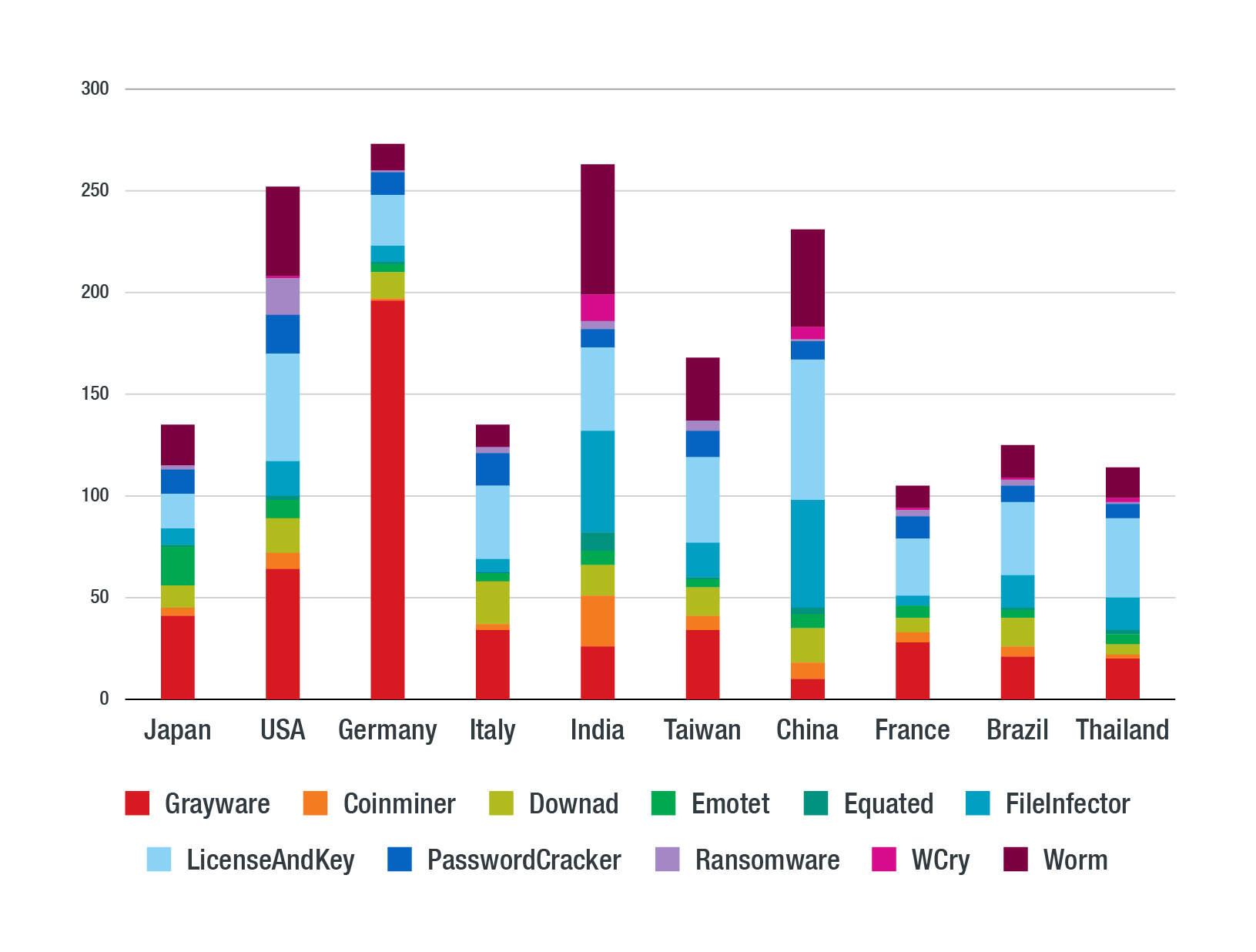 Figure 2. Breakdown of detected threat types