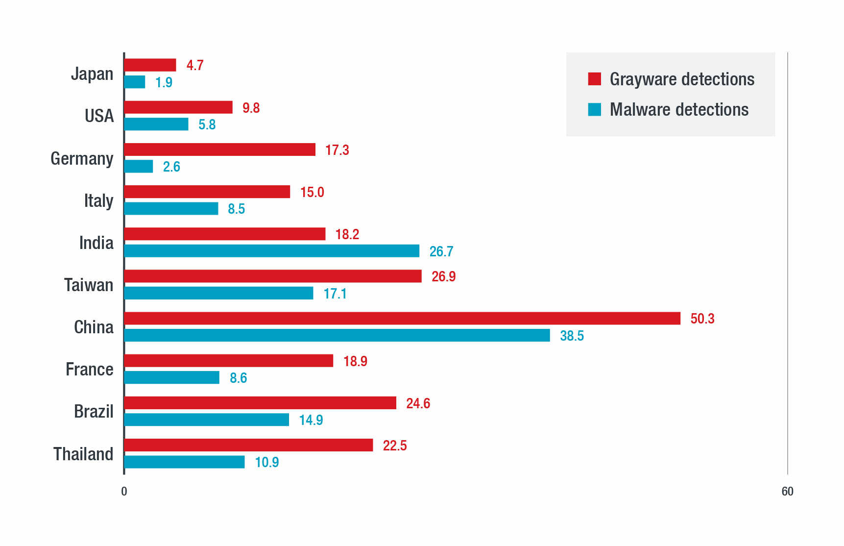 Figure 1. Top 10 countries' percentage of ICS with malware and grayware detections
