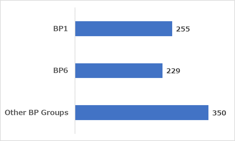 Number of domains identified in the study as of April 2021
