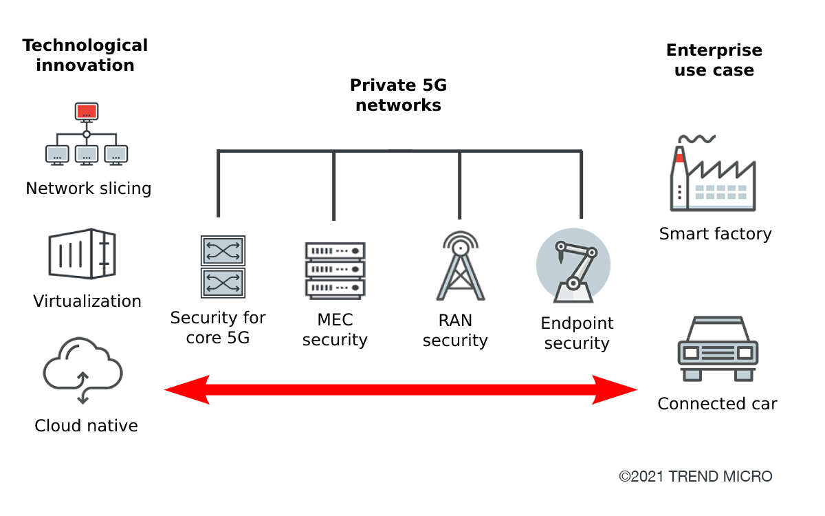 Figure 1. End-to-end security in enterprise 5G