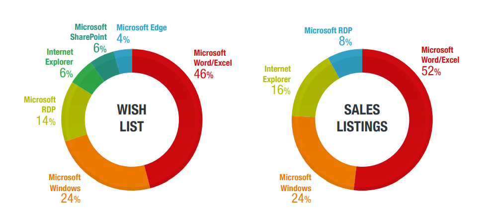 Figure 3. A comparison of exploits for Microsoft products requested and sold by users on cybercriminal underground forums