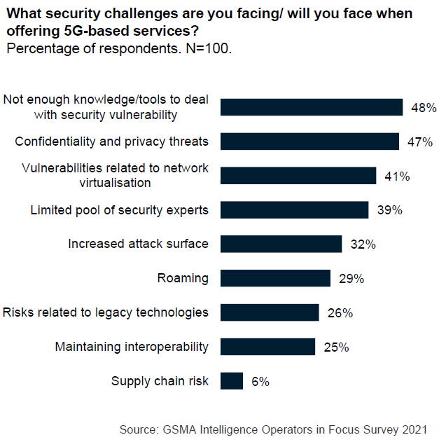 Mitigate 5G Security Risks and Threats for the Future