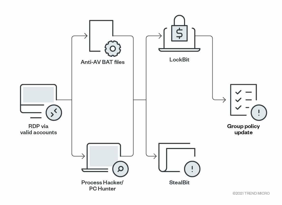 圖 2:LockBit 2.0 攻擊過程。Figure 2. The infection chain of LockBit 2.0