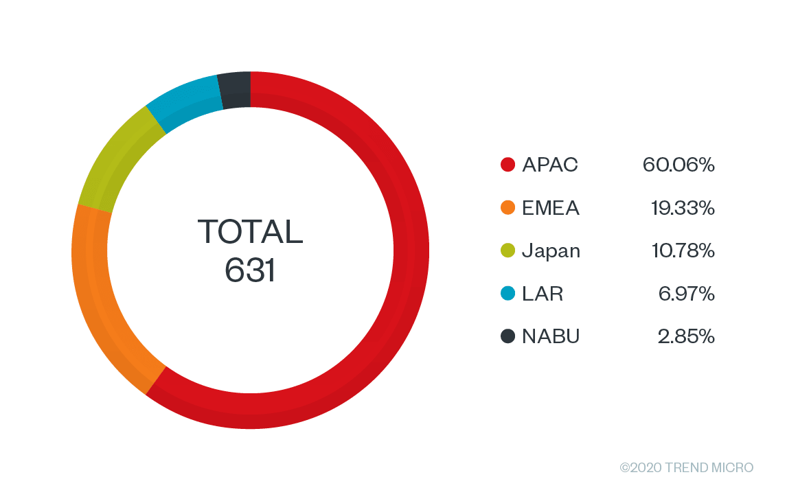 Figure 6. Unique detections per region of the indicators of compromise (IOCs) listed in the following. The data is sourced from Trend Micro™ Smart Protection Network™ for the month of August.