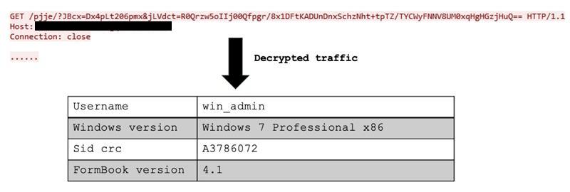 圖 5:FormBook C&C 解密後的信標 (beacon)。FormBook decrypted beacon