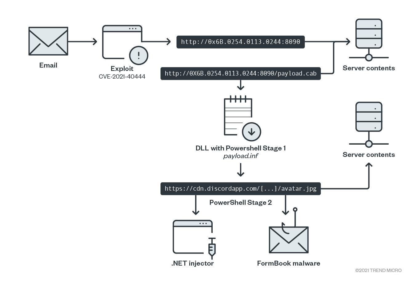 圖 6:攻擊流程示意圖。Simplified attack chain diagram