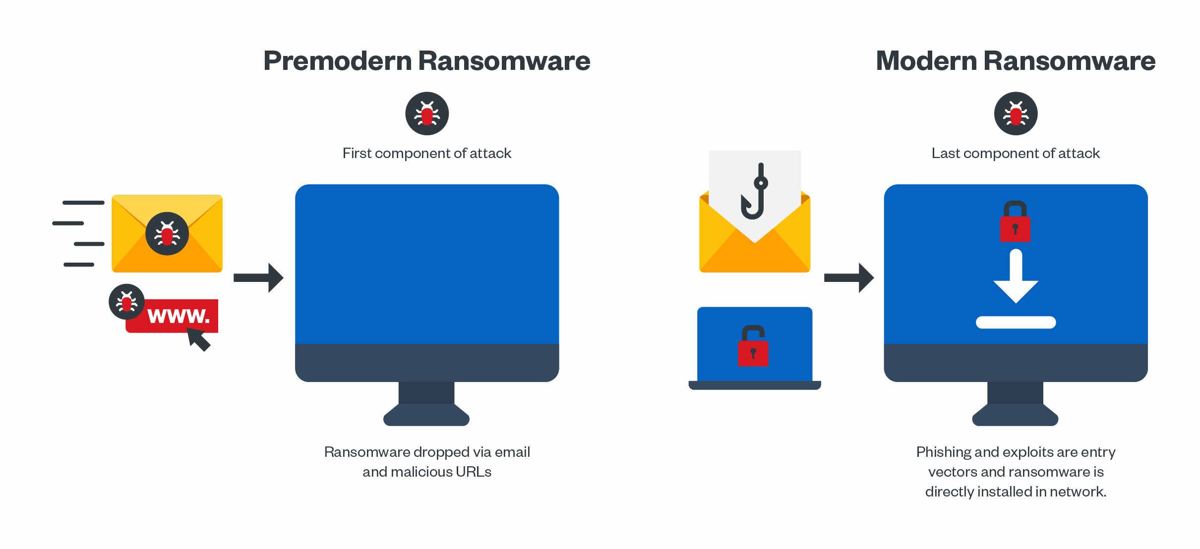 Figure 1. The differences in modern and premodern ransomware