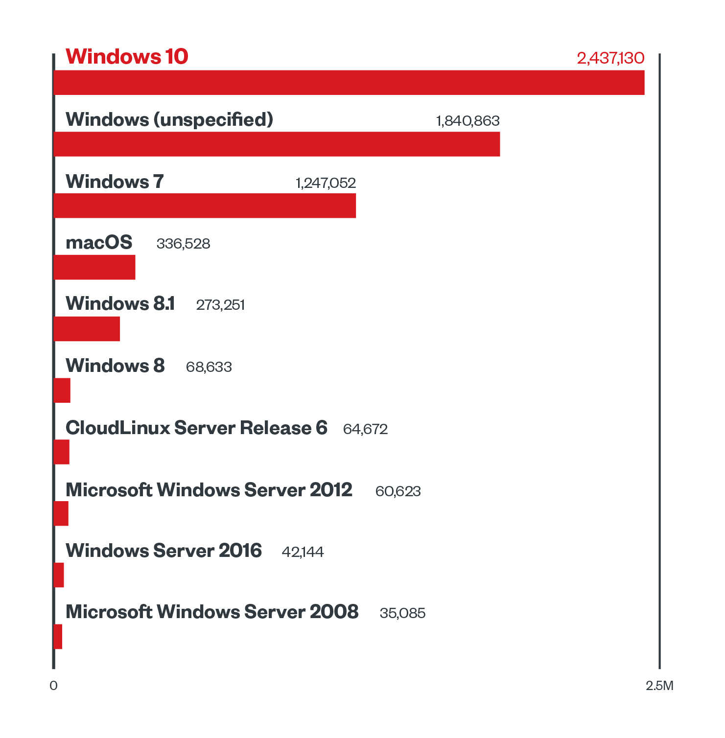 Figure 4. The top 10 operating systems according to malware detection