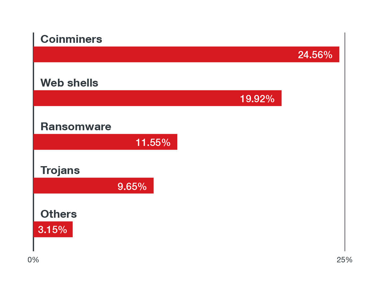 Figure 5. The top five malware families found in Linux systems from January 1 to June 30, 2021