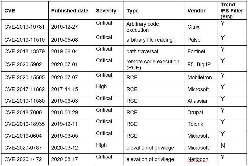 Top Exploited Vulnerabilities in 2020