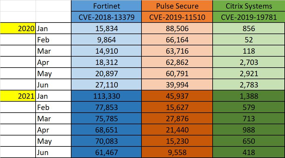 Comparison VPN vulnerabilities