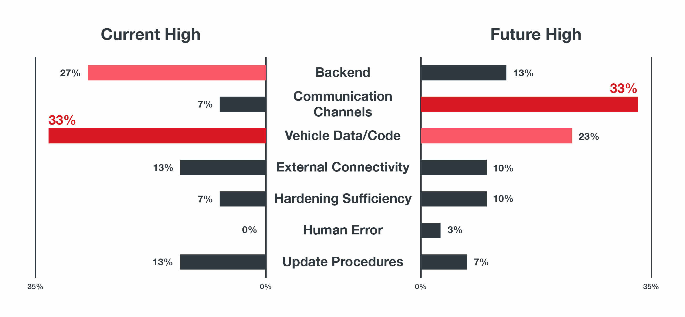 Figure 1. Percentages of current and future high-risk threats. Communication channel related attack vectors will take up most of the total high-risk threats followed by data/code.