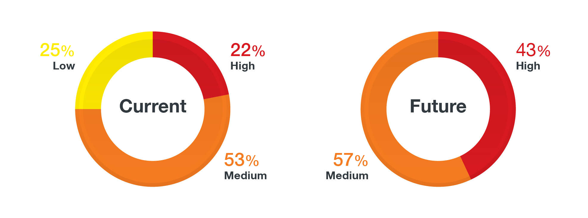 Figure 2. A comparison between current and future percentages of risks that fall under each of the three risk-levels.