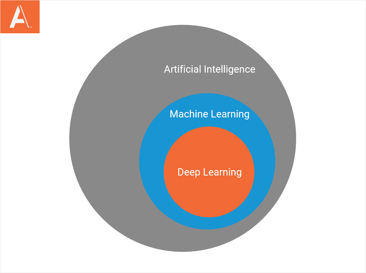 Machine Learning vs. AI: What's the Difference?