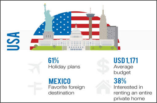 Infographic about the 2016 summer travel plans for Americans
