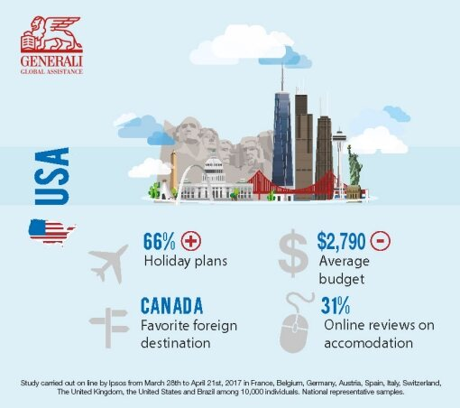 U.S. Summer Vacation Plans 2017 Infographic