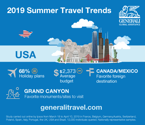2019 U.S. Summer Travel Trends infographic