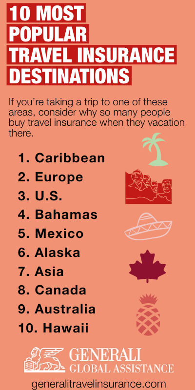 10 most popular travel insurance destinations infographic