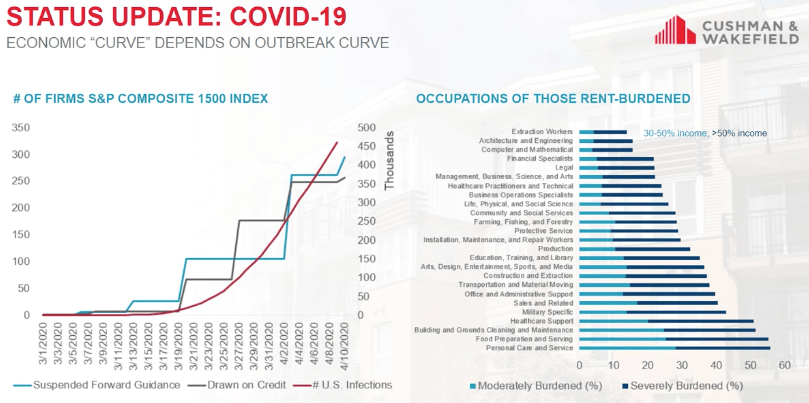 COVID-19 and real estate: How the coronavirus is impacting the AEC industry