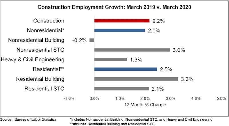 Loss of jobs