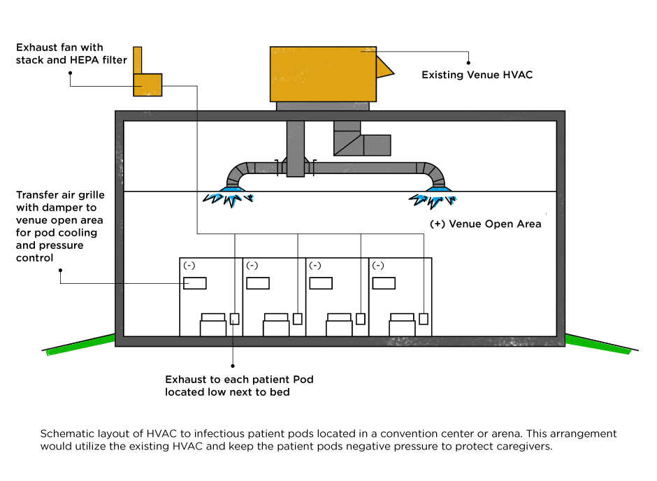 Schematic layout of HVAC to infectious patient pods