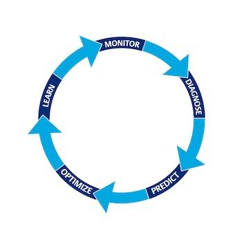 Smart water projects follow a progression of steps which begins with monitoring data.