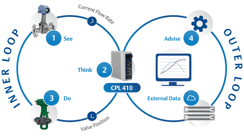 """Edge controllers, like Emerson's CPL410, combine real-time """"inner loop"""" direct control with advanced advisory """"outer loop"""" computing and data handling."""