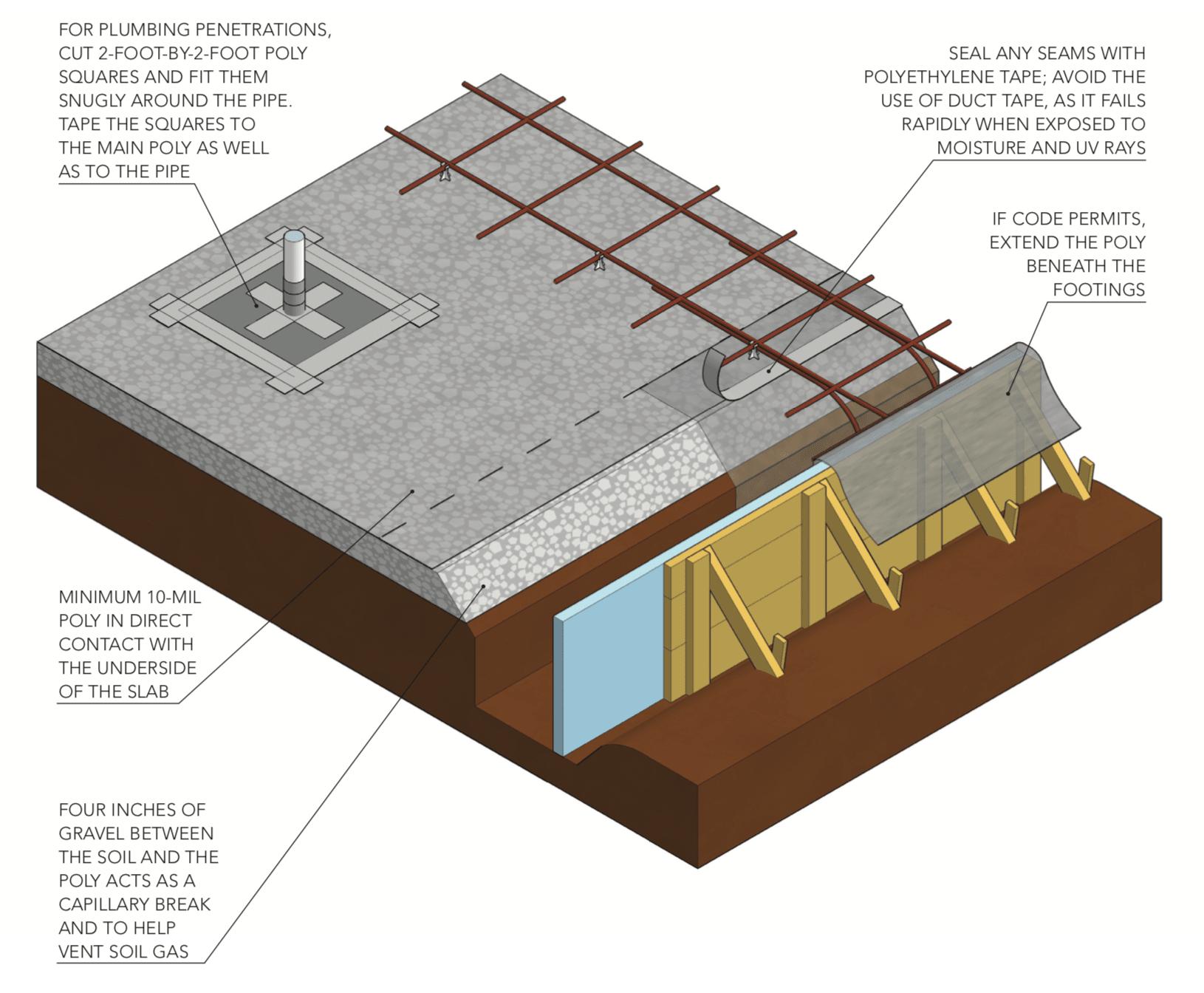 Install An Under Slab Vapor Barrier