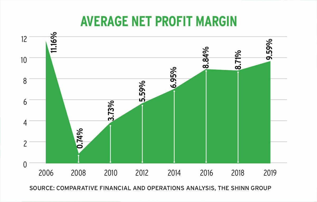 shinn chart 1