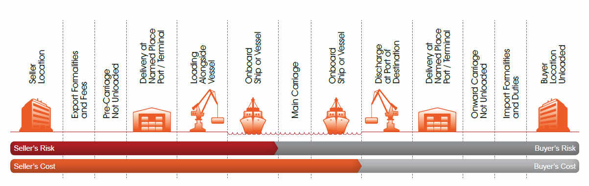 Incoterms CIF - Cost, Insurance and Freight