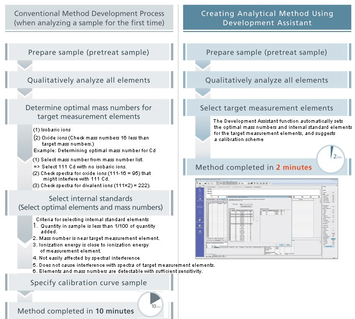 Conventional ICP-MS Method Development Process (when analyzing a sample for the first time) versus Creating Analytical Method Using Development Assistant