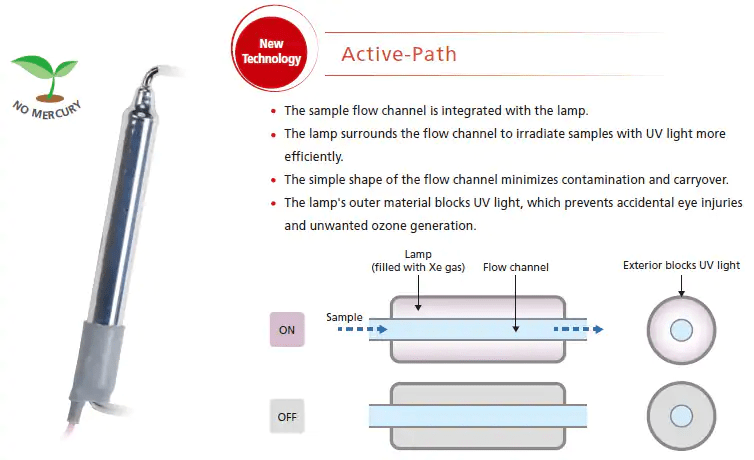 """New """"Active-Path"""" technology for transferring energy from the lamp to the sample"""