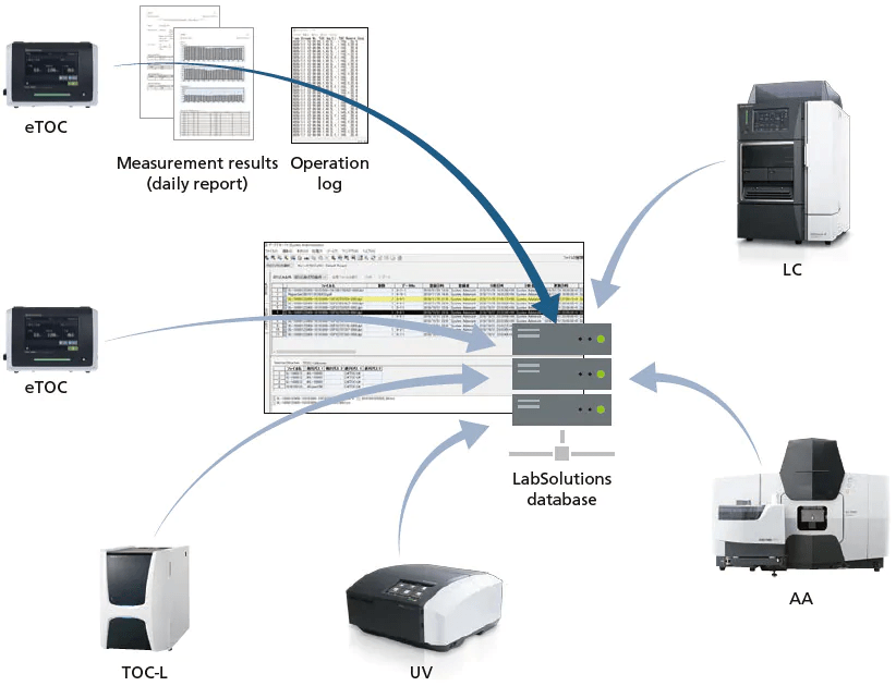 TOC Integrated data management