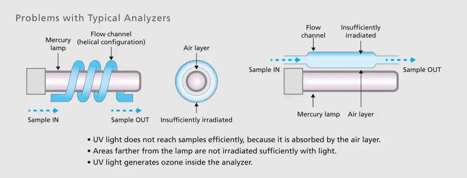 Problems with Typical TOC Analyzers