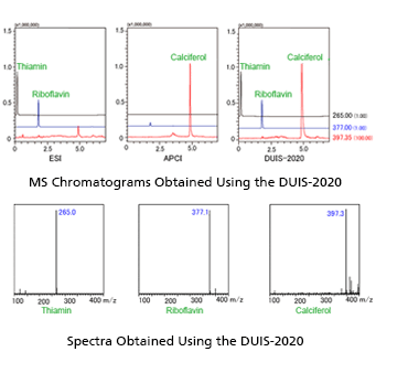 MS Chromatograms and Spectra Obtained Using the DUIS-2020