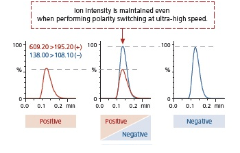 Ion intensity when polarity switching