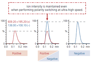 Ion Intensisty when polarity switching