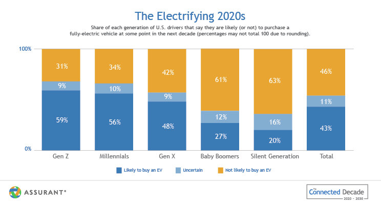 Graph of generational interest in EVs