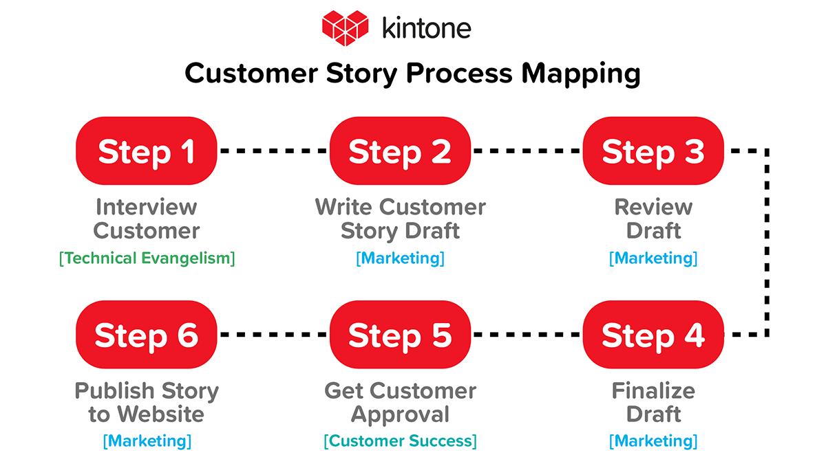Kintone Work Process Mapping