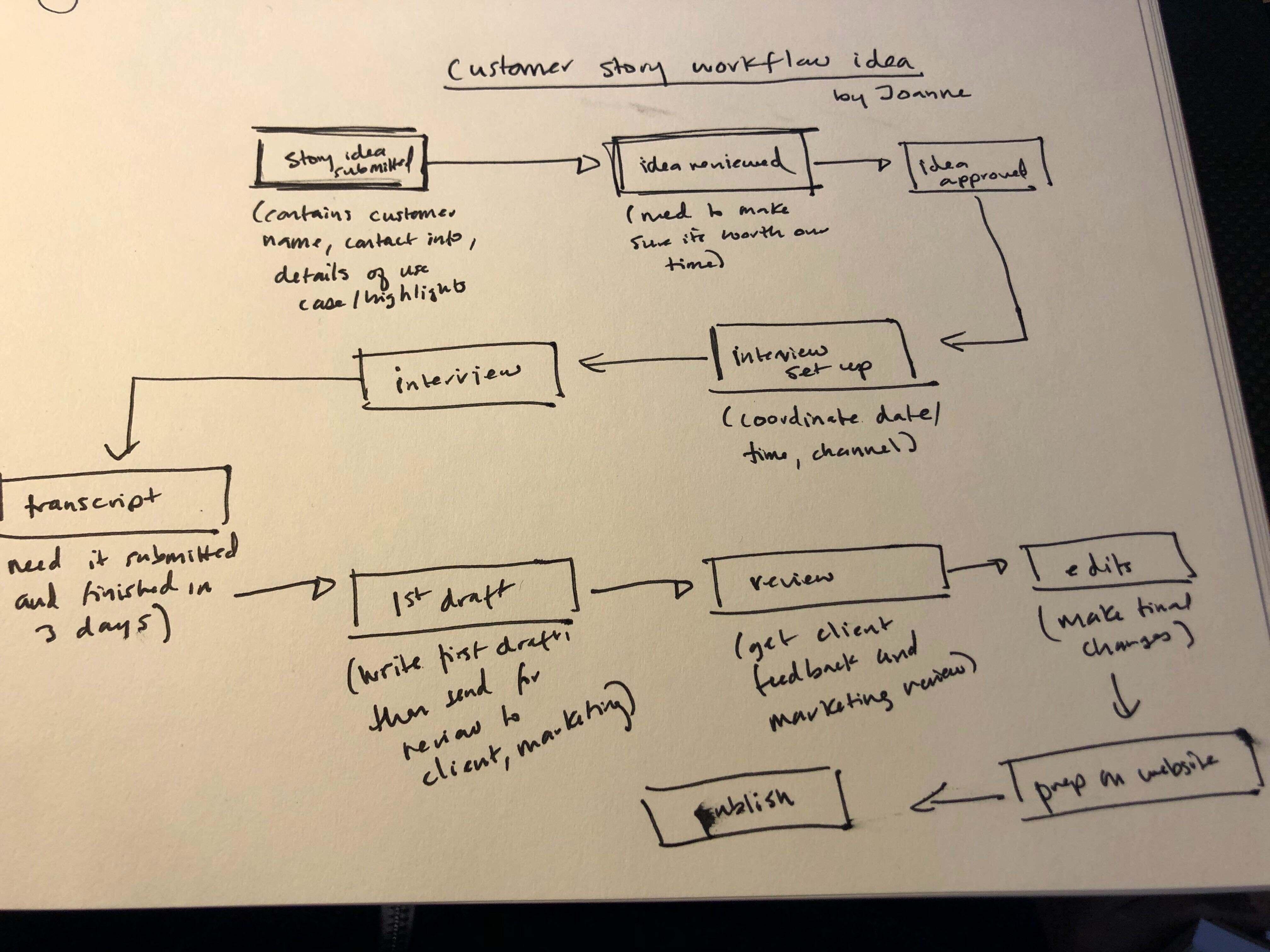 workflow_sketchedout_kintone
