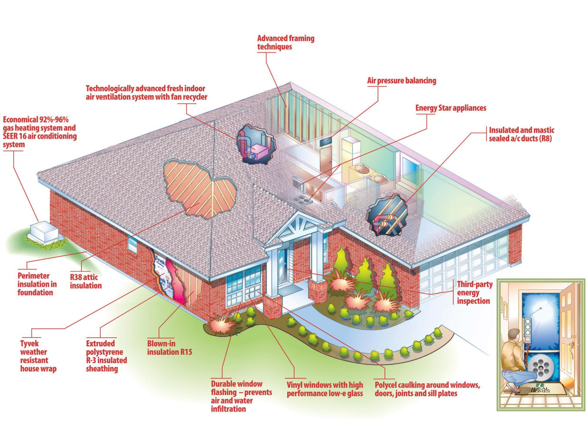 Energy Efficiency Ideal Homes Blog
