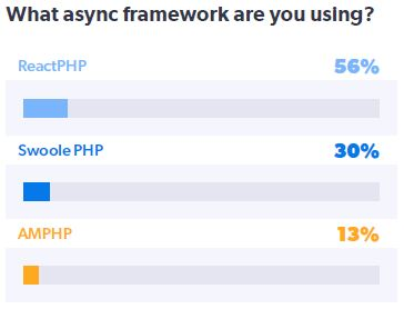 Top Async PHP Framework - Zend 2021 PHP Landscape Report