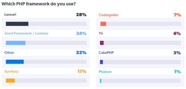 Top PHP Frameworks - Zend 2021 PHP Landscape Report