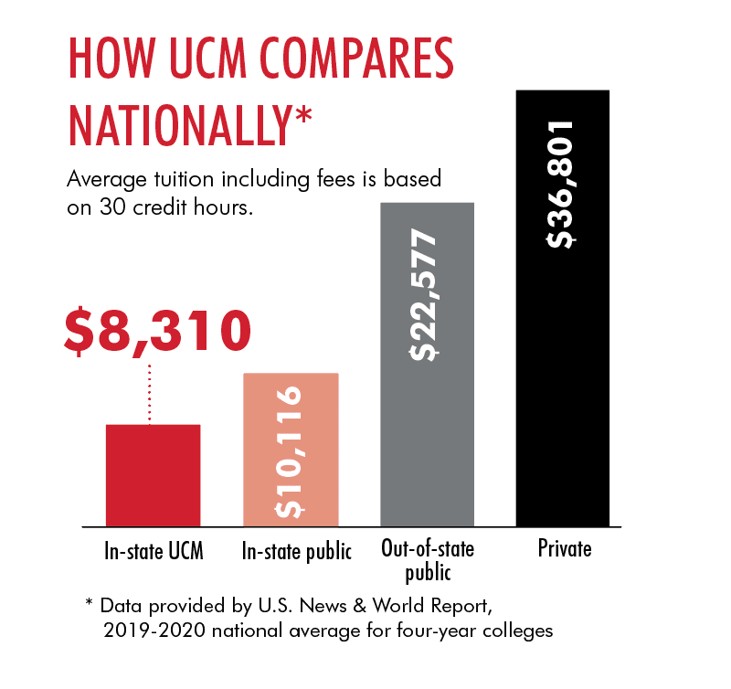 Umsl Academic Calendar 2022.Tuition Costs