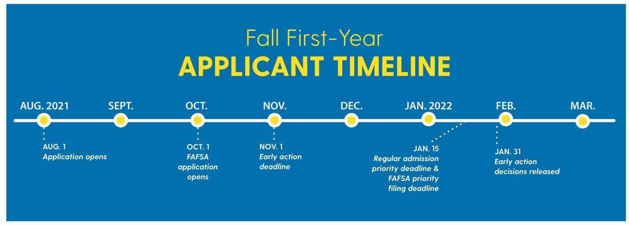 Udel Academic Calendar 2021-22 First Year Students Admissions Requirements | University of Delaware