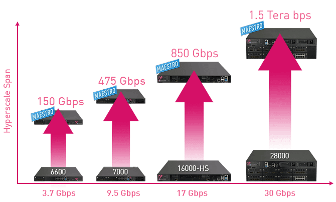 Maestro Threat Prevention Throughput Graph of 6500 to 26000 series